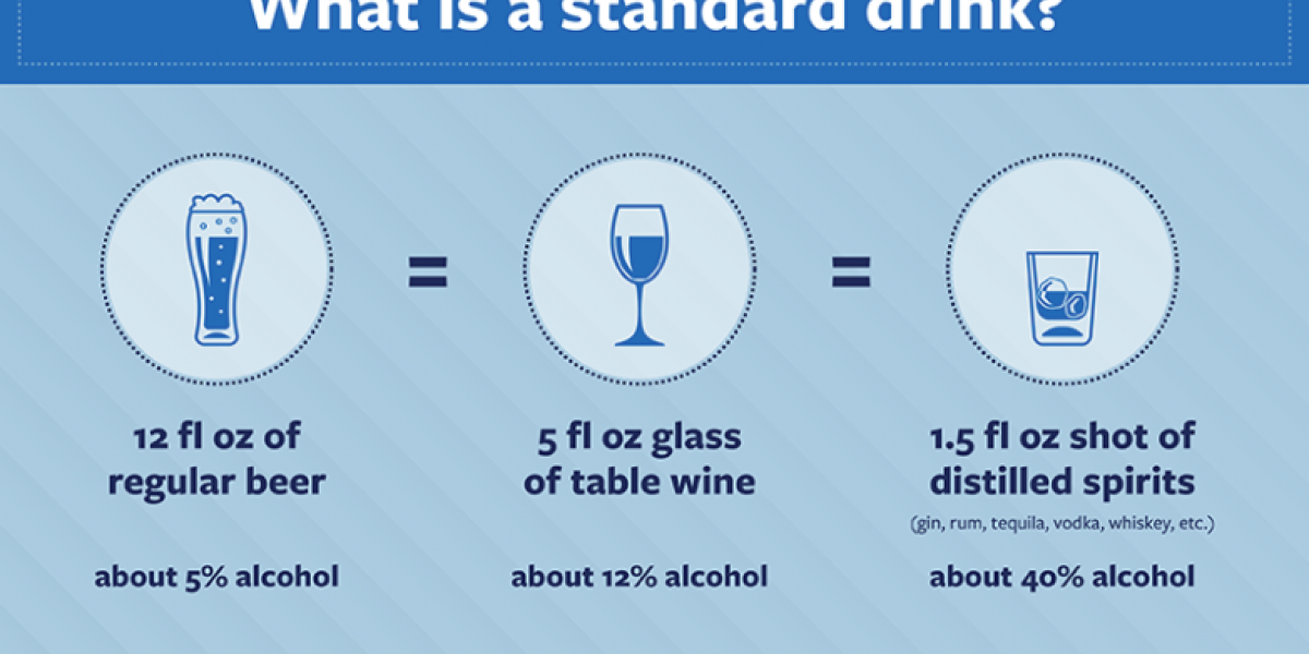 Graphic showing the standard amount of alcohol in common drinks.
