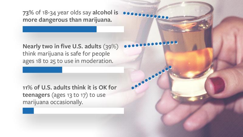 Infographic describing attitudes towards marijuana compared to alcohol.