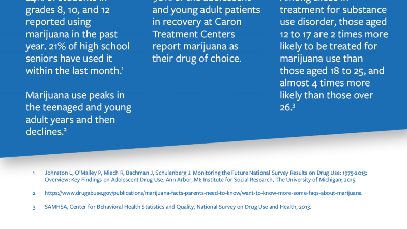 Infographic providing different data points to illustrate how early marijuana use is associated with increased use of other drugs and rehab treatment.