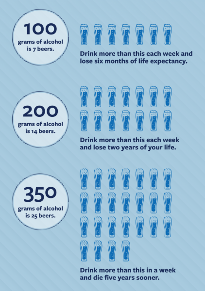 unhealthy amounts of alcohol