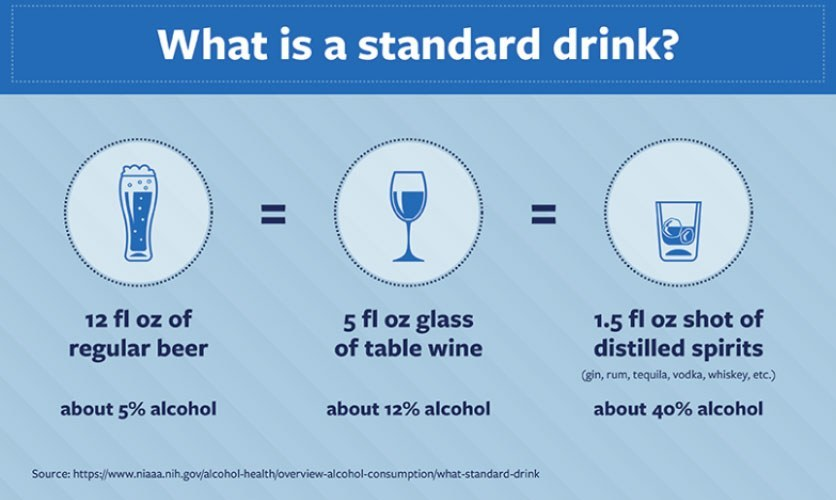 What is a Standard Drink